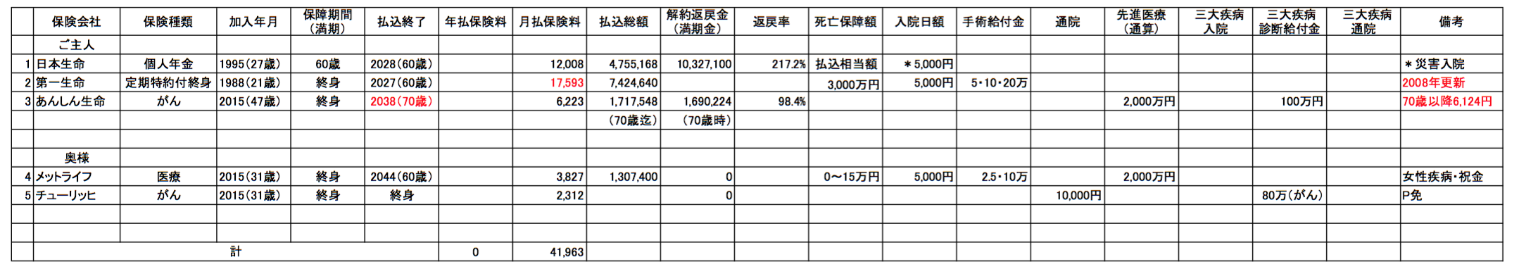 保険証券分析20160205